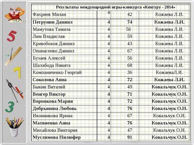 Результаты международной игры-конкурса «Кенгуру - 2014» Фахриев Милан4 42...