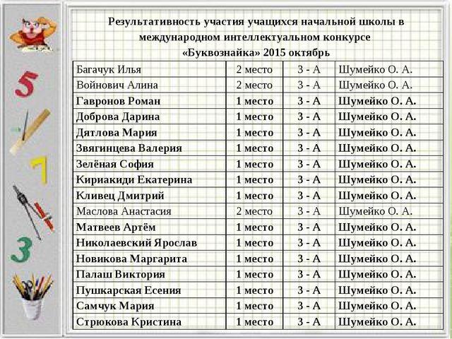 Результативность участия учащихся начальной школы в международном интеллектуа...