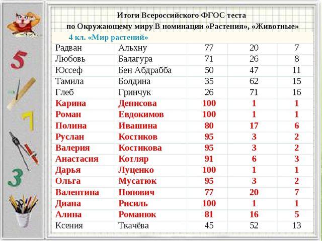 Итоги Всероссийского ФГОС теста по Окружающему миру В номинации «Растения», «...