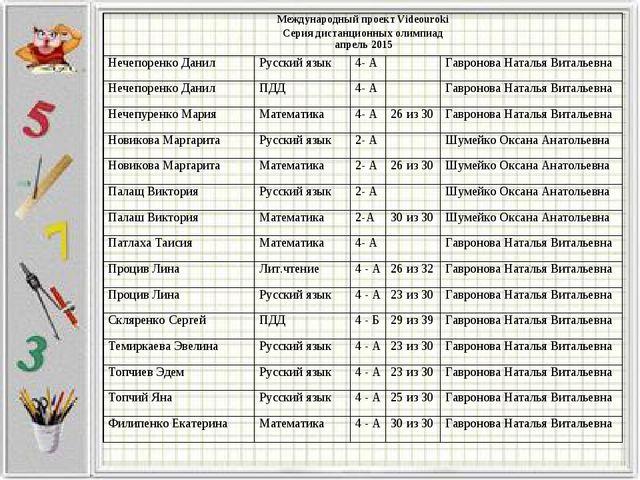 Международный проект Videouroki Серия дистанционных олимпиад апрель 2015 Неч...
