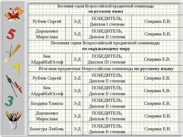 Весенняя серия Всероссийской предметной олимпиады по русскому языку Рубчев С...