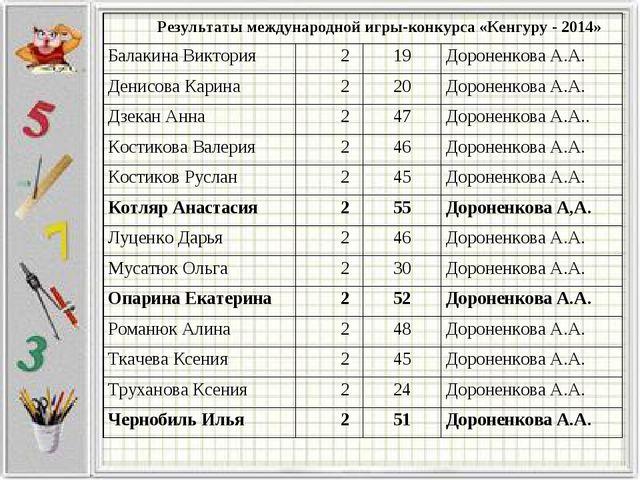 Результаты международной игры-конкурса «Кенгуру - 2014» Балакина Виктория2...