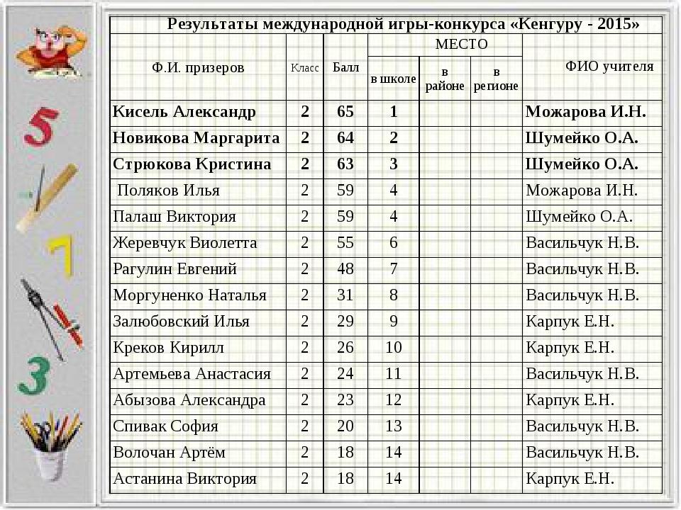 Результаты международной игры-конкурса «Кенгуру - 2015» Ф.И. призеровКласс...
