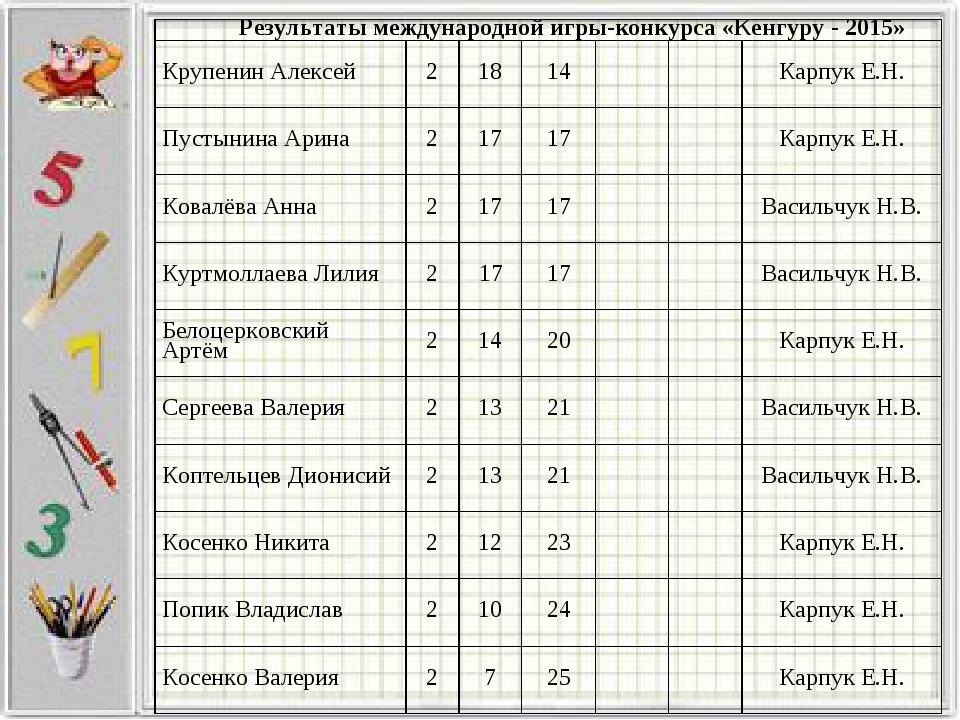 Результаты международной игры-конкурса «Кенгуру - 2015» Крупенин Алексей21...