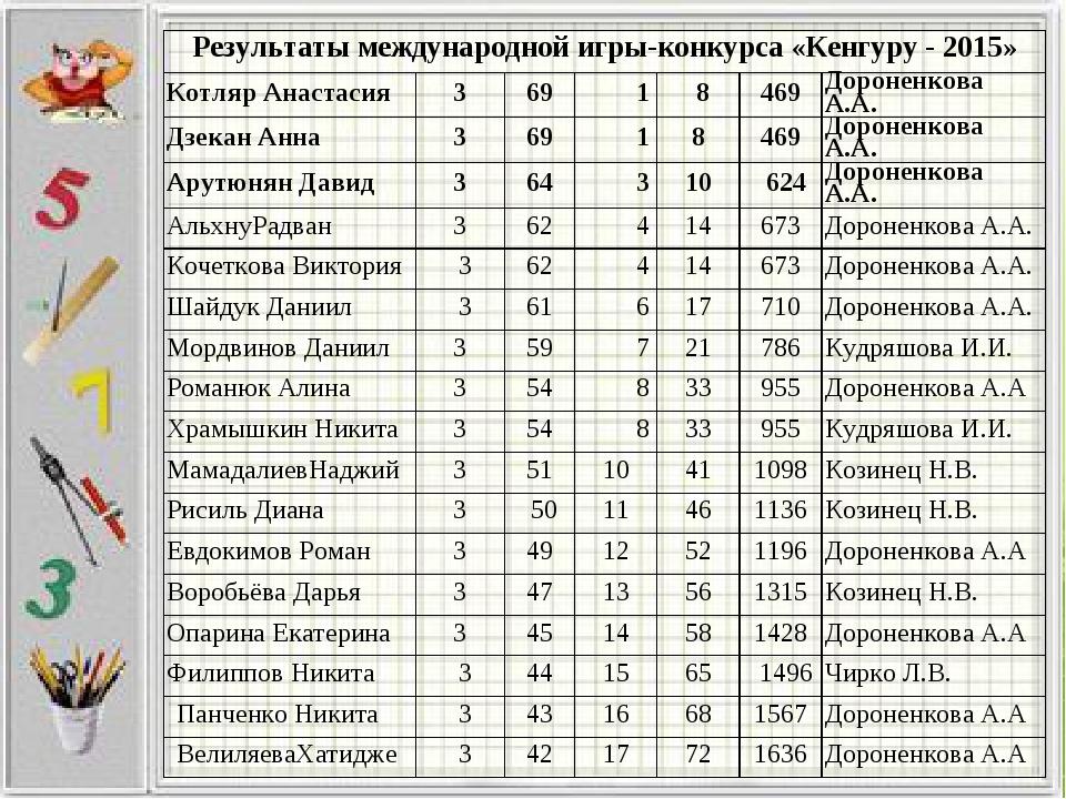 Результаты международной игры-конкурса «Кенгуру - 2015» Котляр Анастасия36...