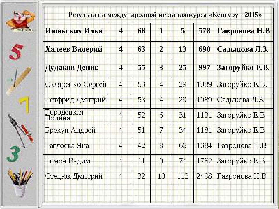 Результаты международной игры-конкурса «Кенгуру - 2015» Июньских Илья4661...
