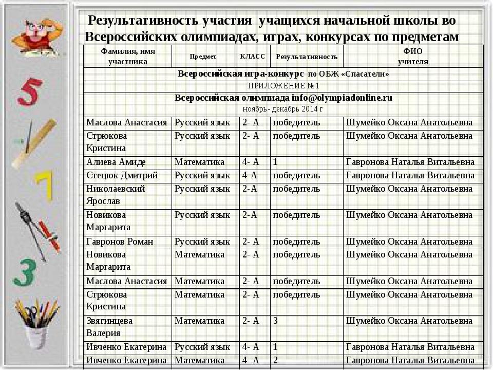 Результативность участия учащихся начальной школы во Всероссийских олимпиадах...