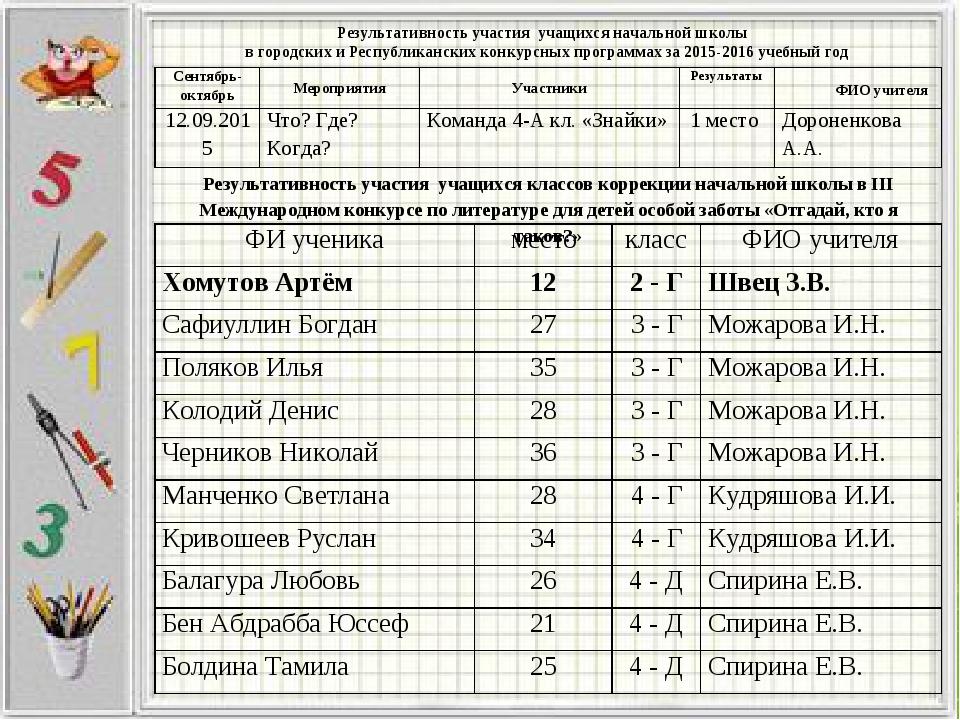 Результативность участия учащихся начальной школы в городских и Республиканск...