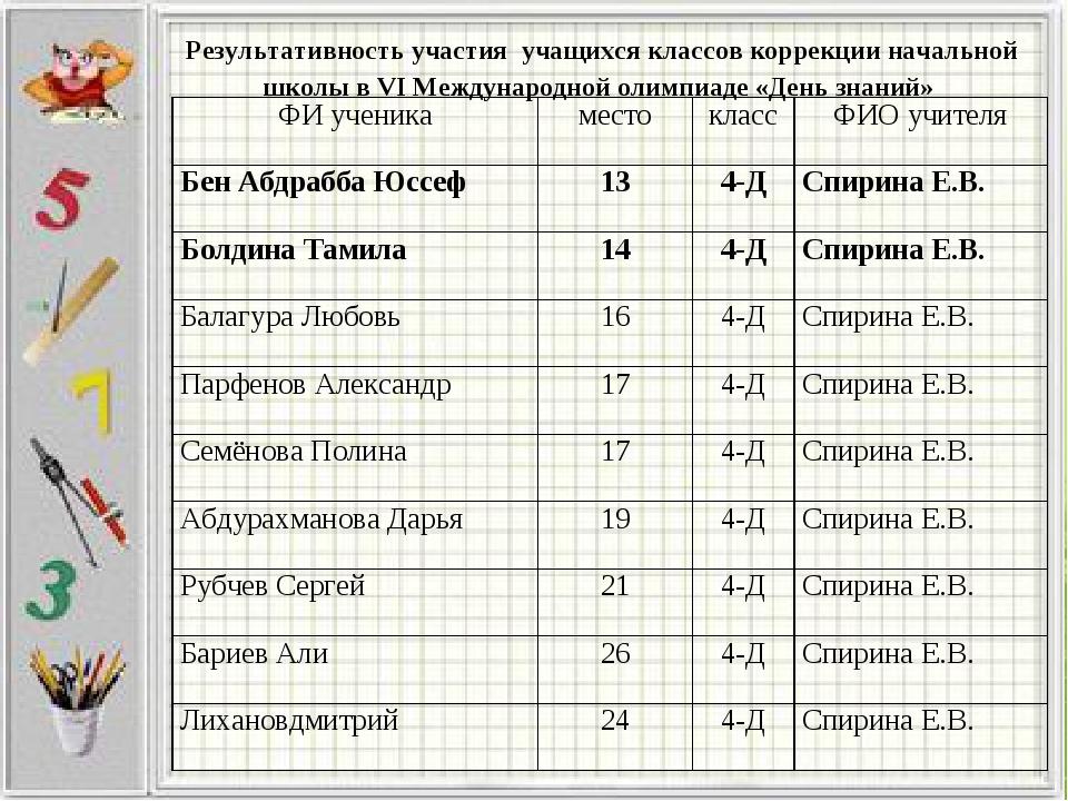 Результативность участия учащихся классов коррекции начальной школы в VI Межд...