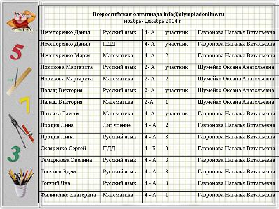 Всероссийская олимпиада info@olympiadonline.ru ноябрь- декабрь 2014 г Нечепо...