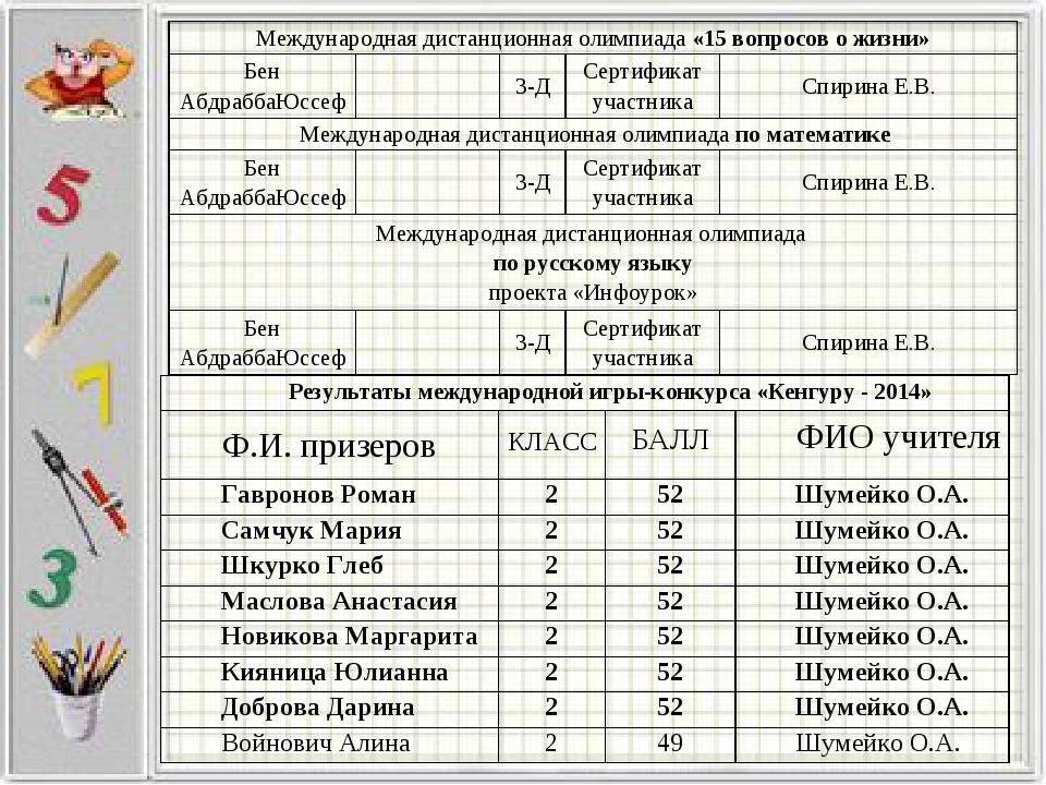 Международная дистанционная олимпиада «15 вопросов о жизни» Бен АбдраббаЮссе...