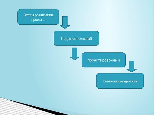 Этапы реализации проекта Подготовительный проектировочный Выполнение проекта