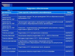 Кадровое обеспечение должностьТема курсов повышения квалификациибаза Дирек