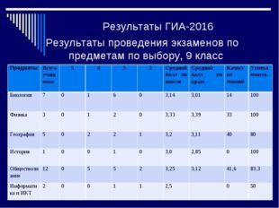 Результаты ГИА-2016 Результаты проведения экзаменов по предметам по выбору, 9