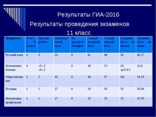 Результаты ГИА-2016 Результаты проведения экзаменов 11 класс Предметы Всего