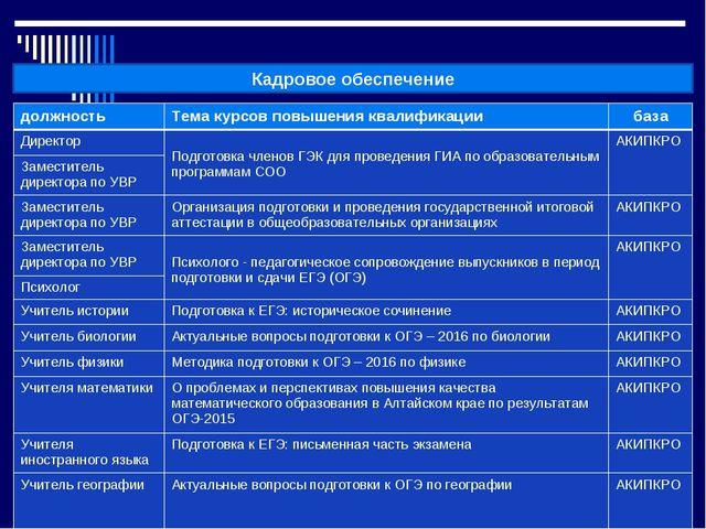 Кадровое обеспечение должностьТема курсов повышения квалификациибаза Дирек...