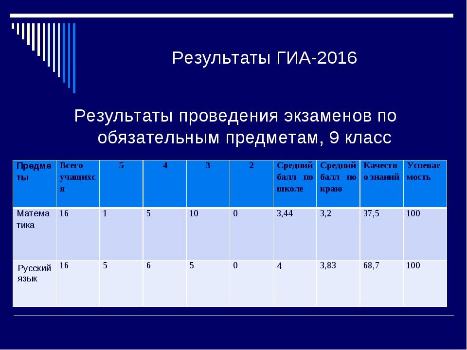 Результаты ГИА-2016 Результаты проведения экзаменов по обязательным предметам...