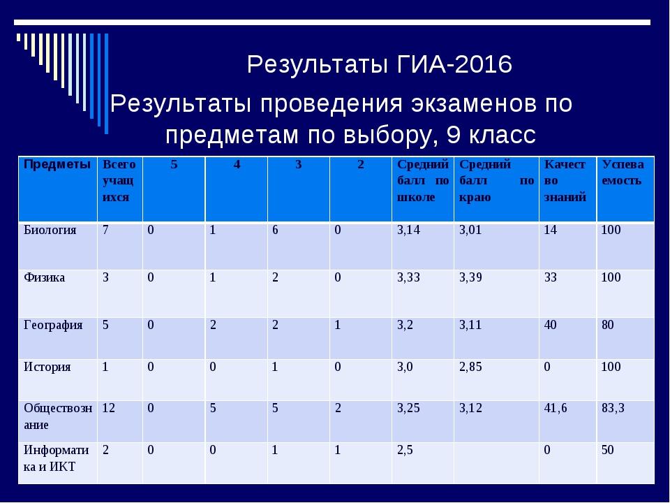 Результаты ГИА-2016 Результаты проведения экзаменов по предметам по выбору, 9...