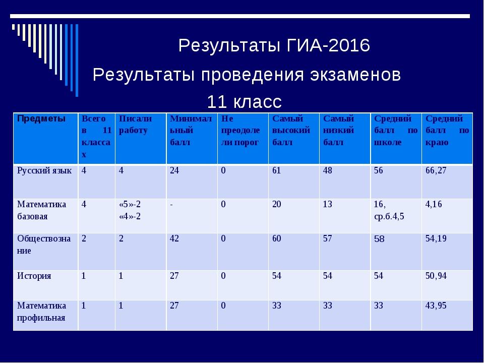 Результаты ГИА-2016 Результаты проведения экзаменов 11 класс Предметы Всего...