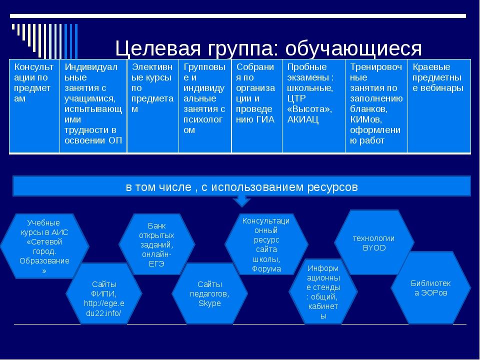 Целевая группа: обучающиеся в том числе , с использованием ресурсов Учебные к...