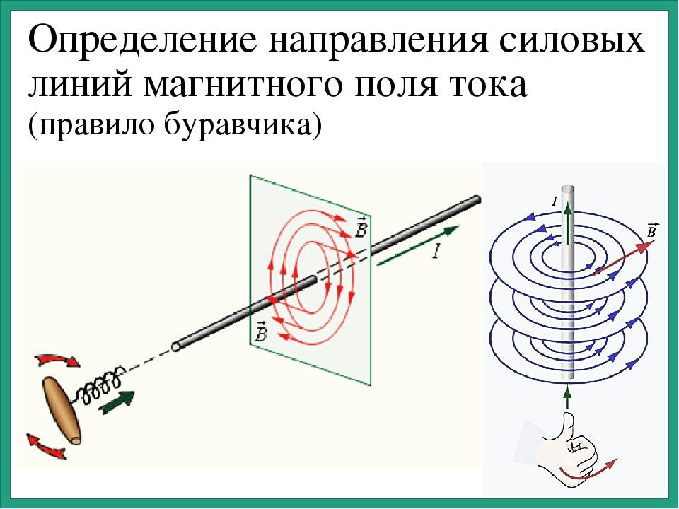 Определение направления силовых линий магнитного поля тока (правило буравчика)