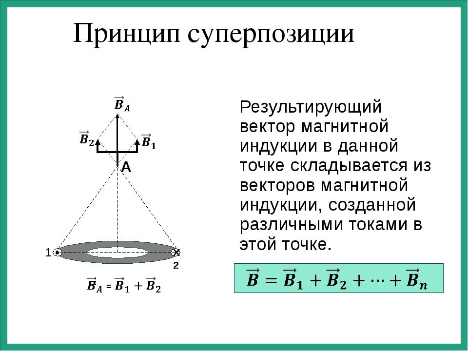 Принцип суперпозиции Результирующий вектор магнитной индукции в данной точке...