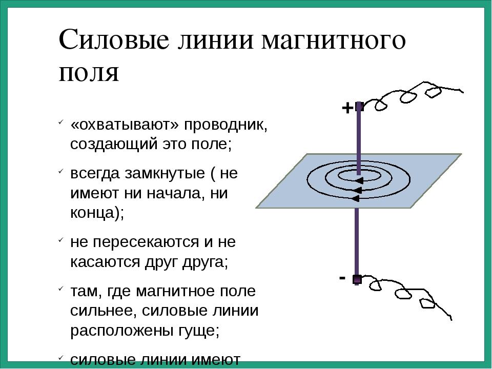 Силовые линии магнитного поля «охватывают» проводник, создающий это поле; все...