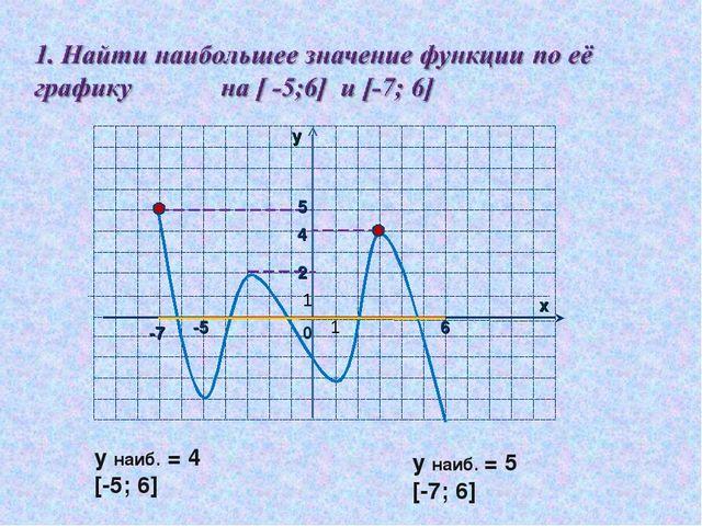 5 4 2 -5 у наиб. = 4 [-5; 6] у наиб. = 5 [-7; 6] 1 1