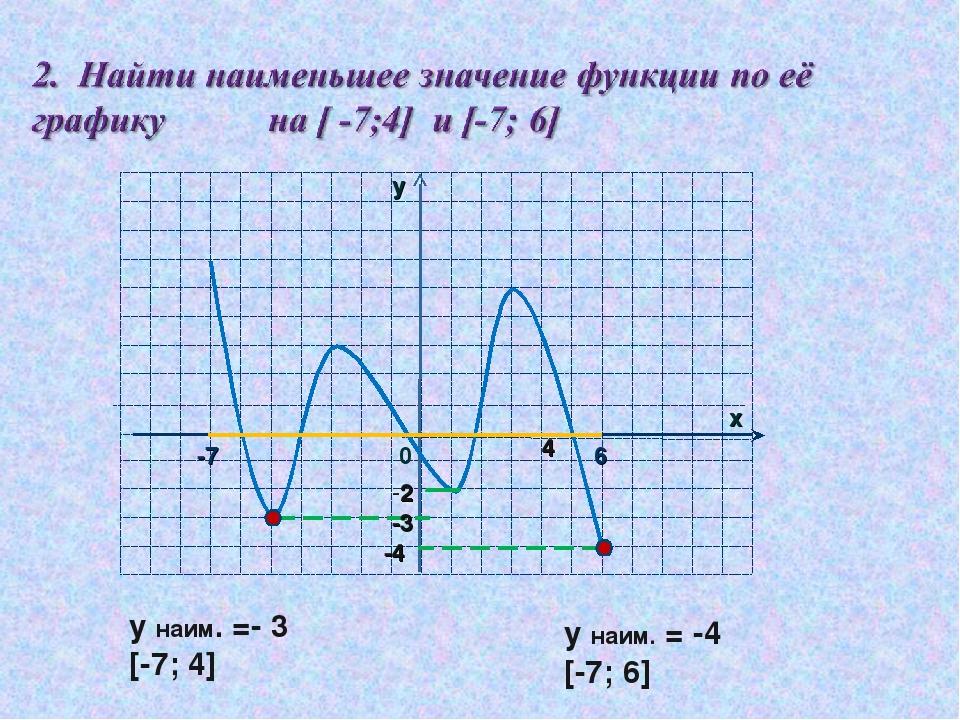у наим. =- 3 [-7; 4] у наим. = -4 [-7; 6] -3 -2 4 -4