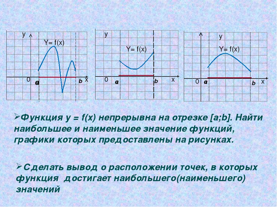 y y x x 0 0 0 а а а b b b Y= f(x) Y= f(x) Y= f(x) Функция у = f(х) непрерывна...