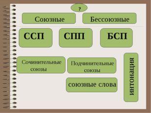 Союзные Бессоюзные ССП СПП БСП Сочинительные союзы Подчинительные союзы инто