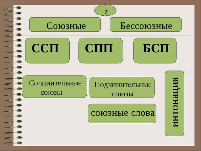 Союзные Бессоюзные ССП СПП БСП Сочинительные союзы Подчинительные союзы инто...