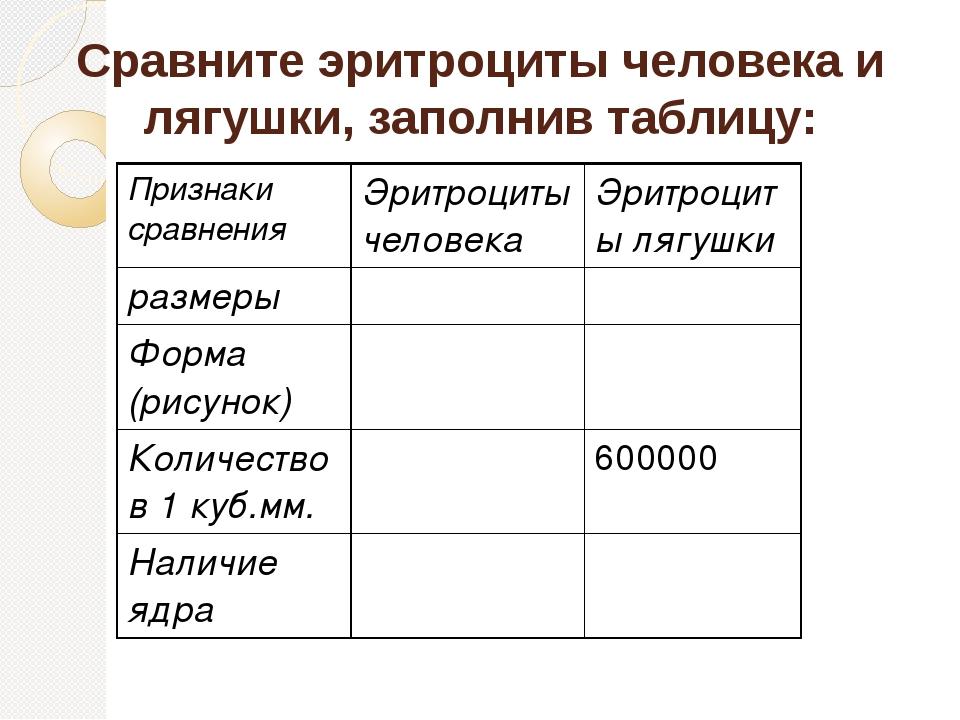 Сравните эритроциты человека и лягушки, заполнив таблицу: Признаки сравнения...