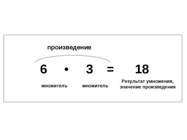 6 • 3 = 18 произведение множитель множитель Результат умножения, значение пр...