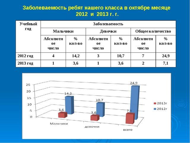 Заболеваемость ребят нашего класса в октябре месяце 2012 и 2013 г. г. Учебный...
