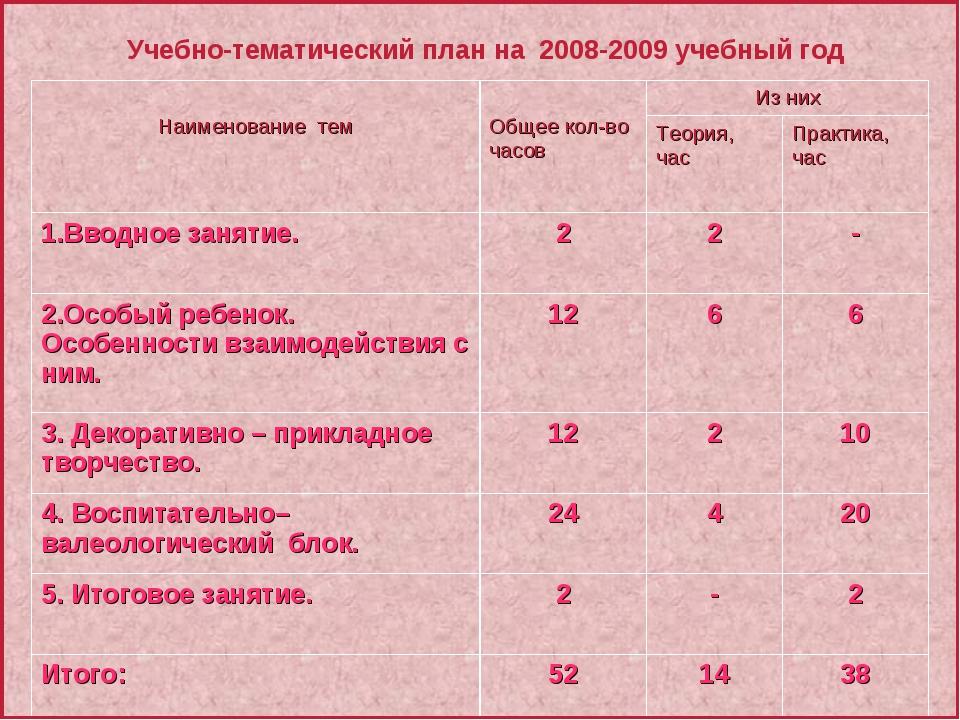 Учебно-тематический план на 2008-2009 учебный год Наименование тем  Общее ко...