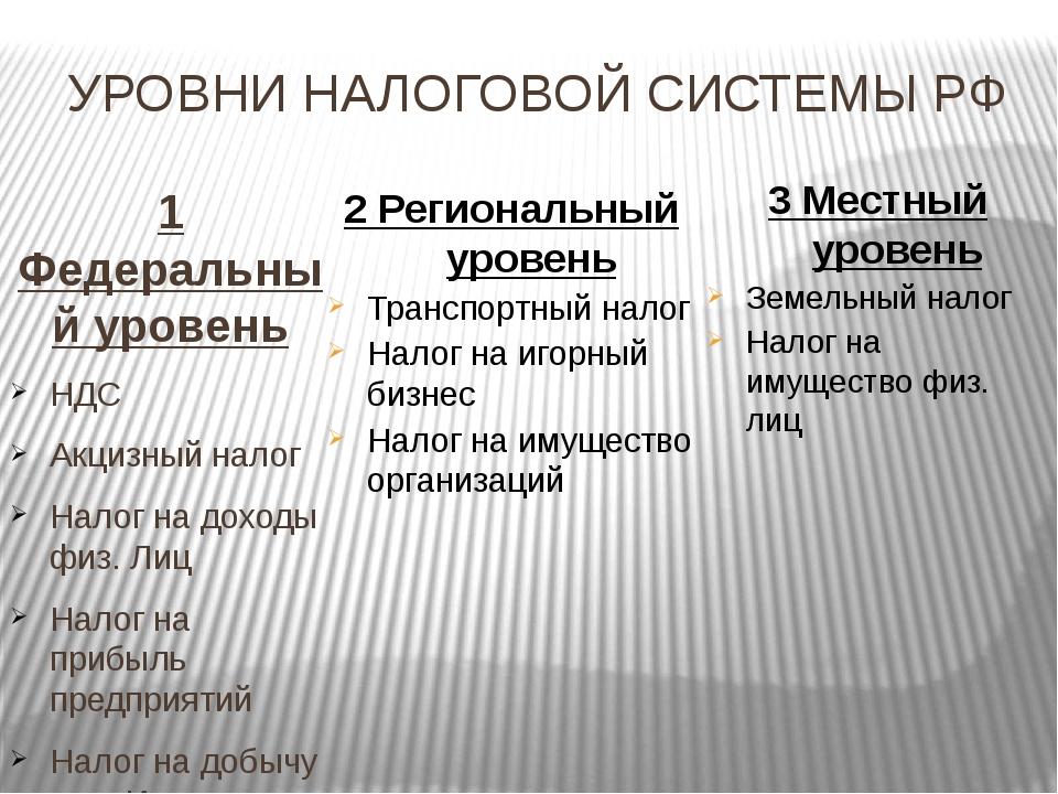 УРОВНИ НАЛОГОВОЙ СИСТЕМЫ РФ 1 Федеральный уровень НДС Акцизный налог Налог на...