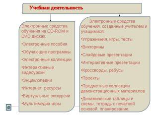 Учебная деятельность Электронные средства обучения на CD-ROM и DVD дисках: Эл