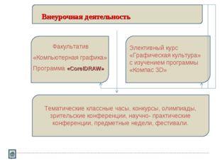 Внеурочная деятельность Факультатив «Компьютерная графика» Программа «CorelDR