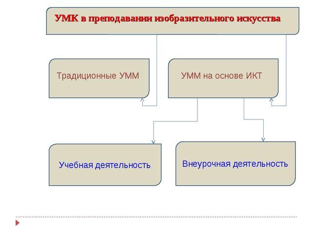 УМК в преподавании изобразительного искусства Учебная деятельность Внеурочная...