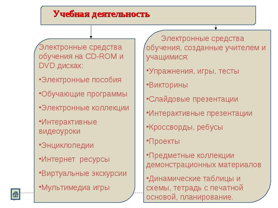 Учебная деятельность Электронные средства обучения на CD-ROM и DVD дисках: Эл...