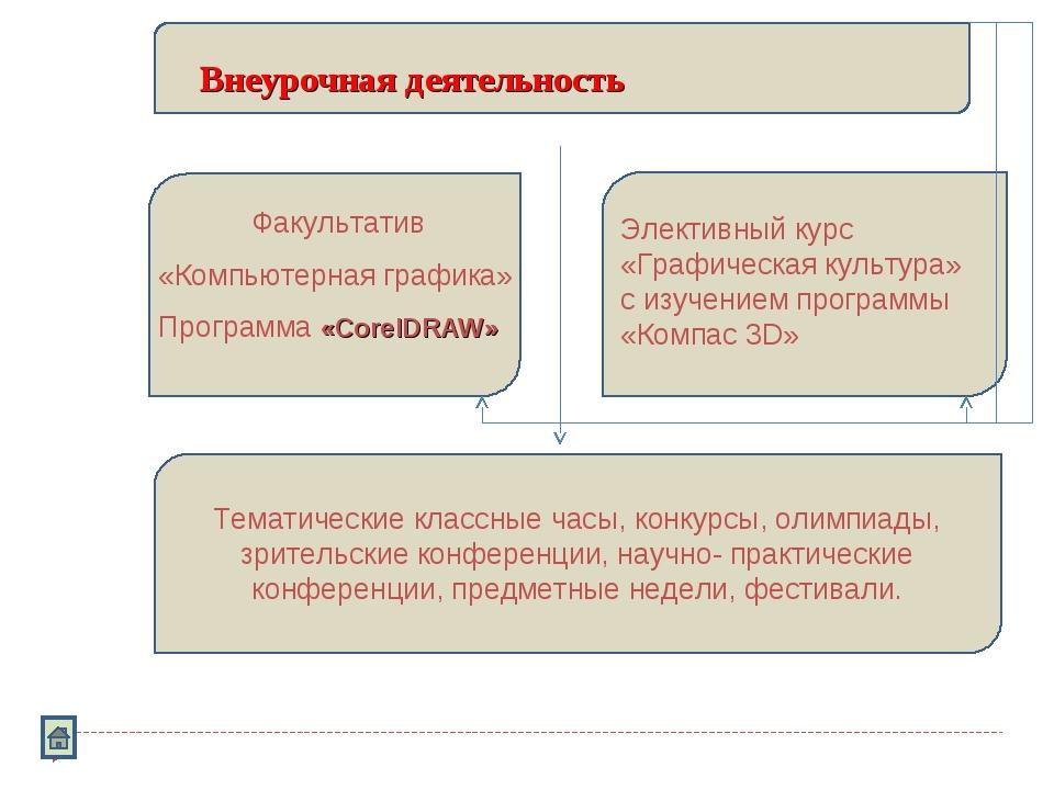 Внеурочная деятельность Факультатив «Компьютерная графика» Программа «CorelDR...