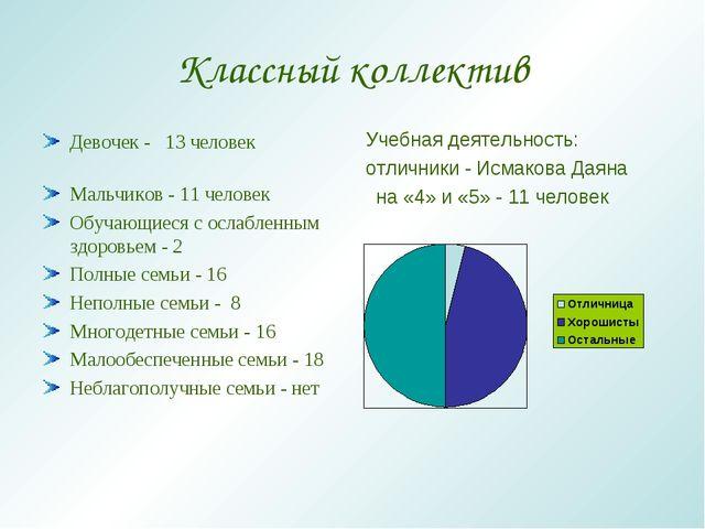 Классный коллектив Девочек - 13 человек Мальчиков - 11 человек Обучающиеся с...