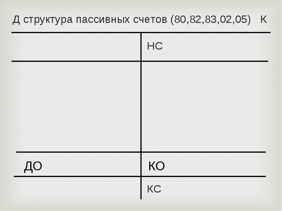Д структура пассивных счетов (80,82,83,02,05) К НС КС ДО КО