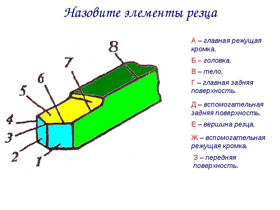 Назовите элементы резца А – главная режущая кромка. Б – головка. В – тело. Г...