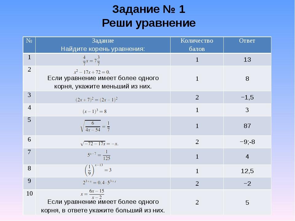 Задание № 1 Реши уравнение № Задание Найдите корень уравнения: Количество бал...
