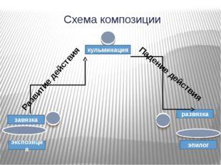 Схема композиции экспозиция кульминация завязка развязка эпилог Развитие дейс