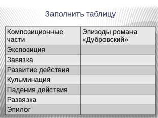 Заполнить таблицу Композиционные части Эпизоды романа «Дубровский» Экспозиция