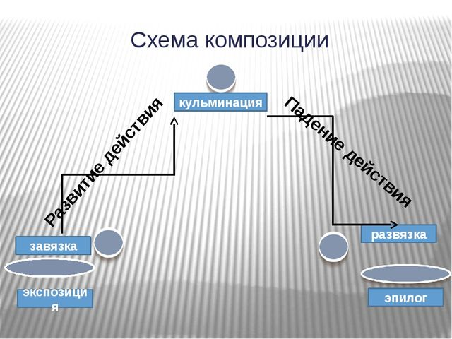 Схема композиции экспозиция кульминация завязка развязка эпилог Развитие дейс...