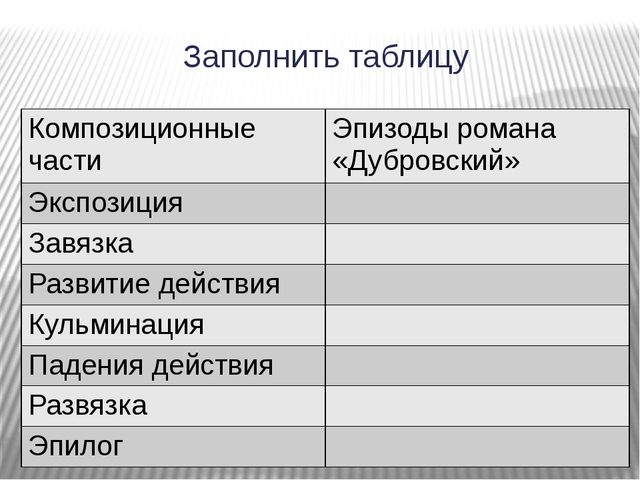 Заполнить таблицу Композиционные части Эпизоды романа «Дубровский» Экспозиция...